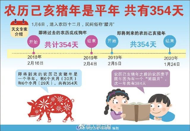 猪年只有354天是怎么回事 猪年天数为什么这么少